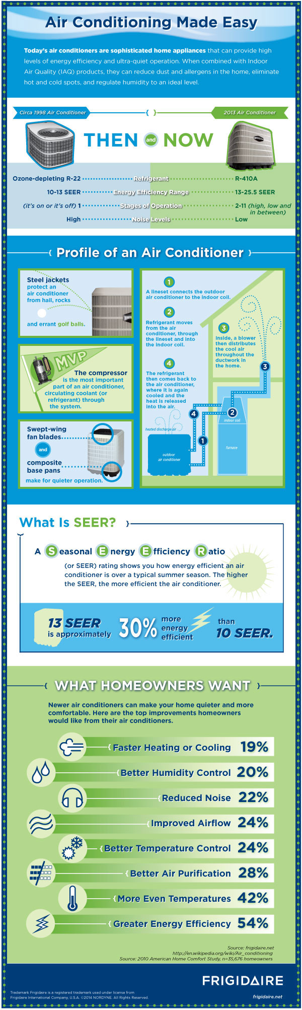 frigidaire-air-conditioning-made-easy-infographic-updated